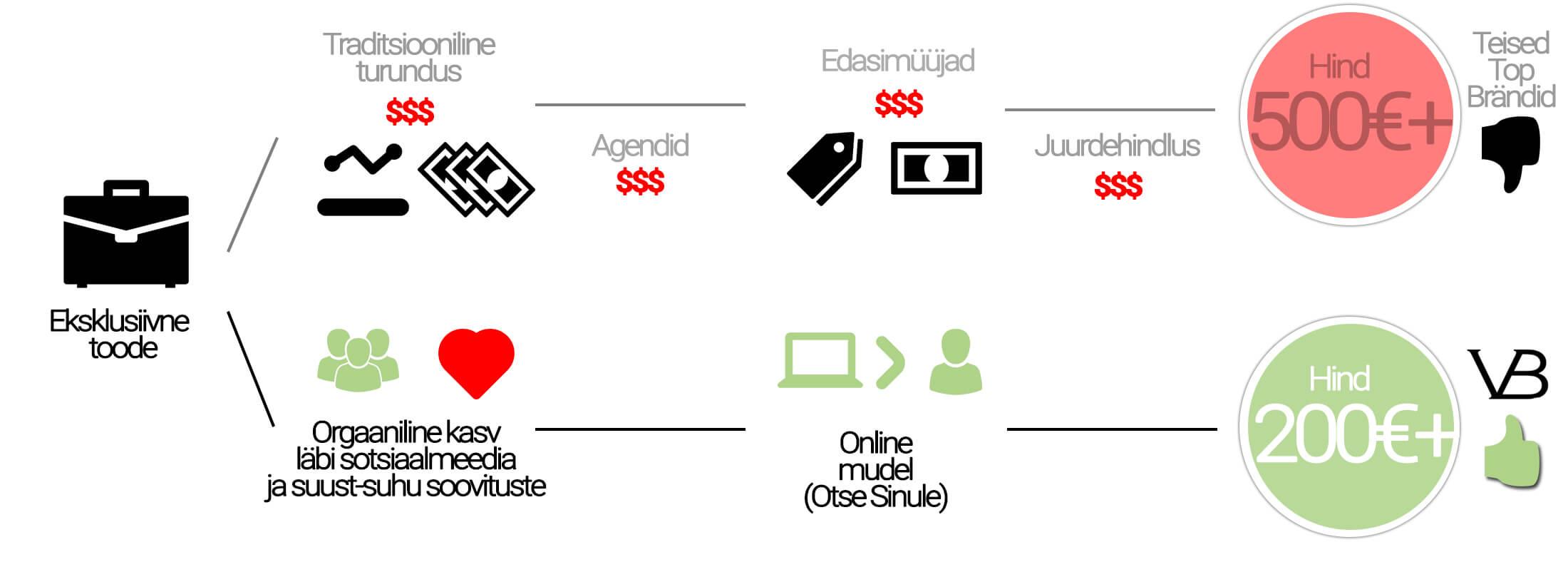 infograafik-von-baer-2