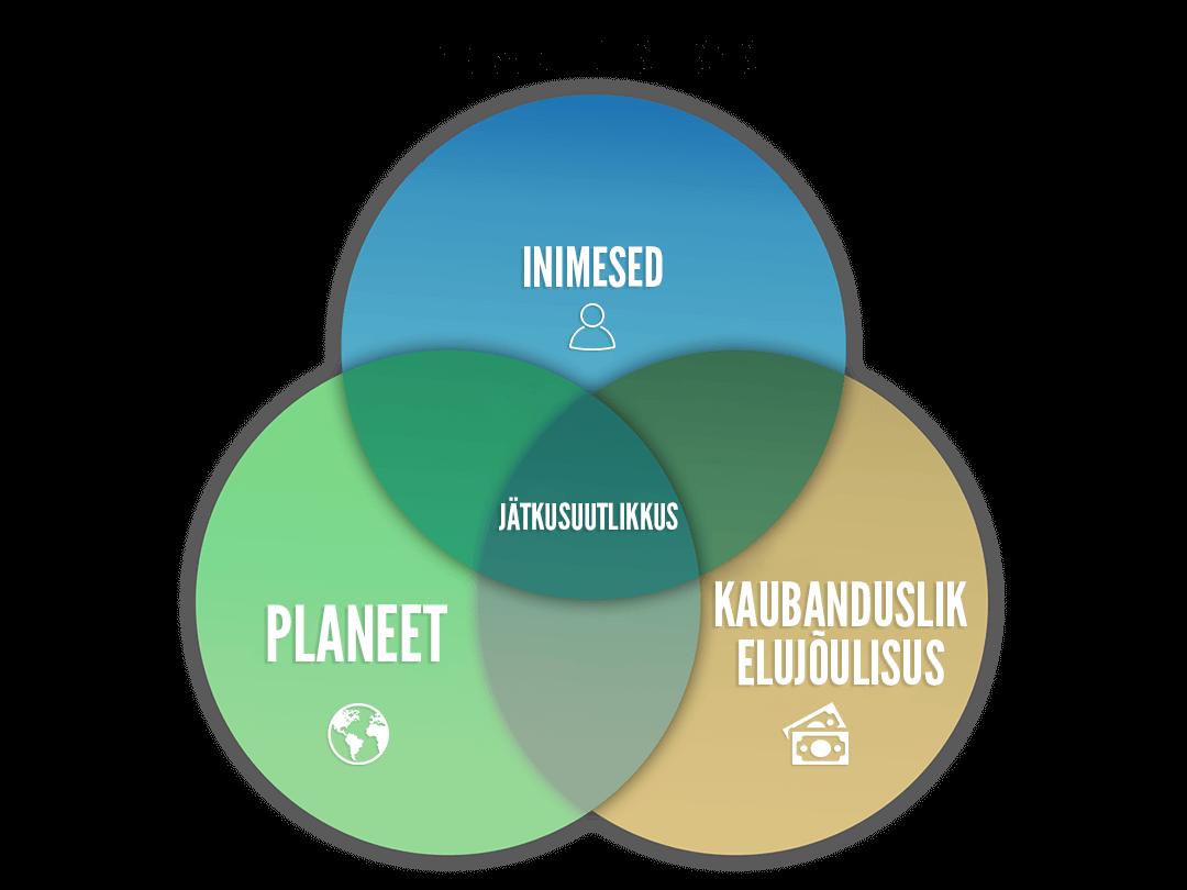 Von Baer OÜ jätkusuutlik ärimudel